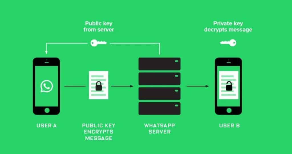 يعتمد واتساب عمر باذيب علي برمجيات end to end encryption